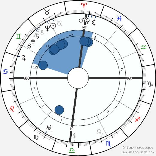 Wang Jingwei wikipedia, horoscope, astrology, instagram