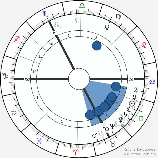 Aldo Garzanti wikipedia, horoscope, astrology, instagram