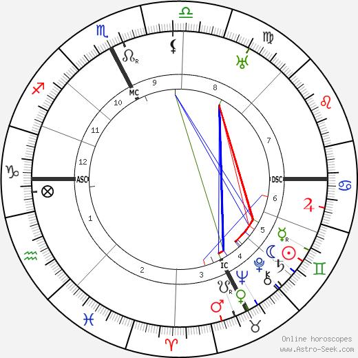 Aldo Garzanti tema natale, oroscopo, Aldo Garzanti oroscopi gratuiti, astrologia