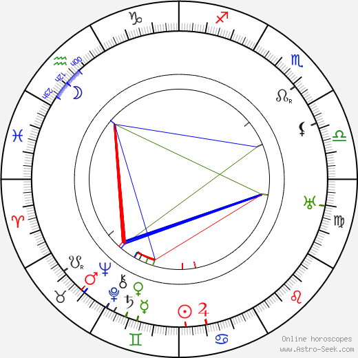 Arthur Devère birth chart, Arthur Devère astro natal horoscope, astrology