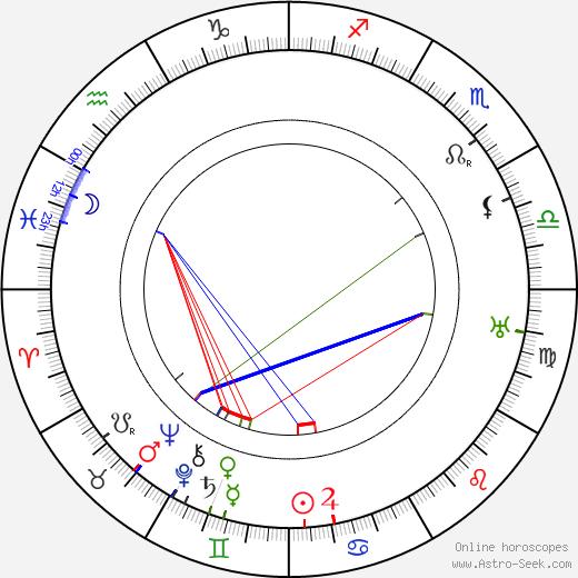 Arthur Robison astro natal birth chart, Arthur Robison horoscope, astrology