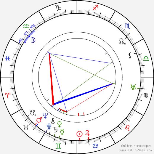Fritz Löhner-Beda birth chart, Fritz Löhner-Beda astro natal horoscope, astrology