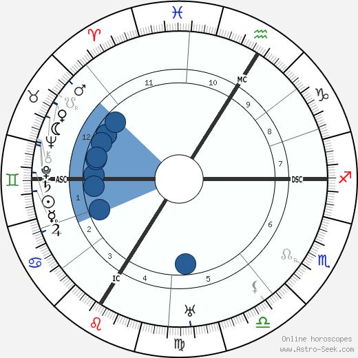 Hans Meid wikipedia, horoscope, astrology, instagram