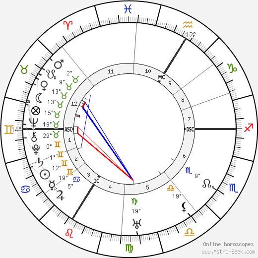 Hans Meid birth chart, biography, wikipedia 2020, 2021