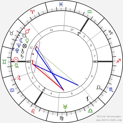 Hans Meid birth chart, Hans Meid astro natal horoscope, astrology
