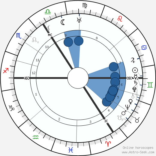 Hubert Korsch wikipedia, horoscope, astrology, instagram