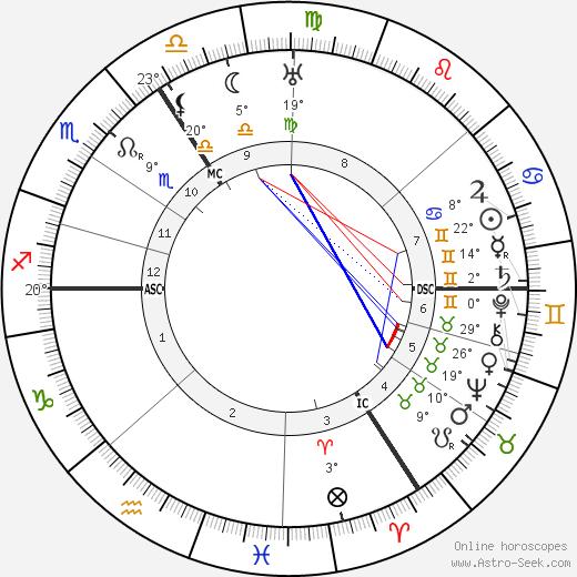 Hubert Korsch birth chart, biography, wikipedia 2020, 2021