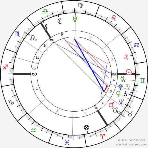 Hubert Korsch birth chart, Hubert Korsch astro natal horoscope, astrology