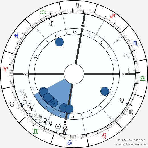 Jean Metzinger wikipedia, horoscope, astrology, instagram