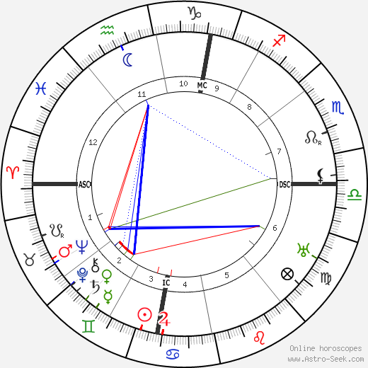 Jean Metzinger tema natale, oroscopo, Jean Metzinger oroscopi gratuiti, astrologia