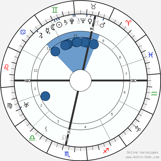 John Maynard Keynes wikipedia, horoscope, astrology, instagram