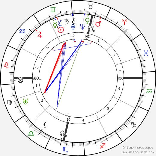 John Maynard Keynes birth chart, John Maynard Keynes astro natal horoscope, astrology