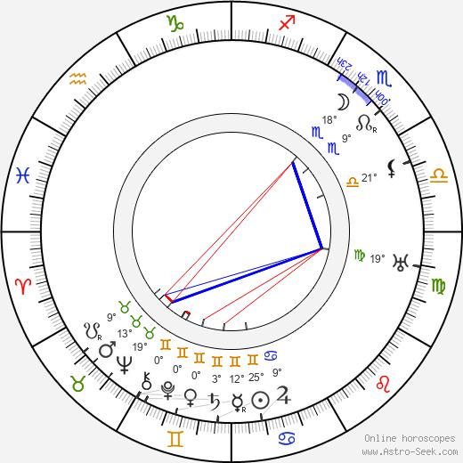 Josef Kotek birth chart, biography, wikipedia 2020, 2021