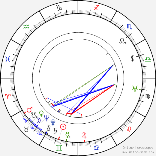 Karl Fager astro natal birth chart, Karl Fager horoscope, astrology