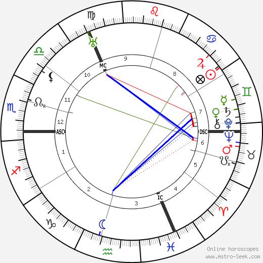 Людвиг Мюллер Ludwig Muller день рождения гороскоп, Ludwig Muller Натальная карта онлайн