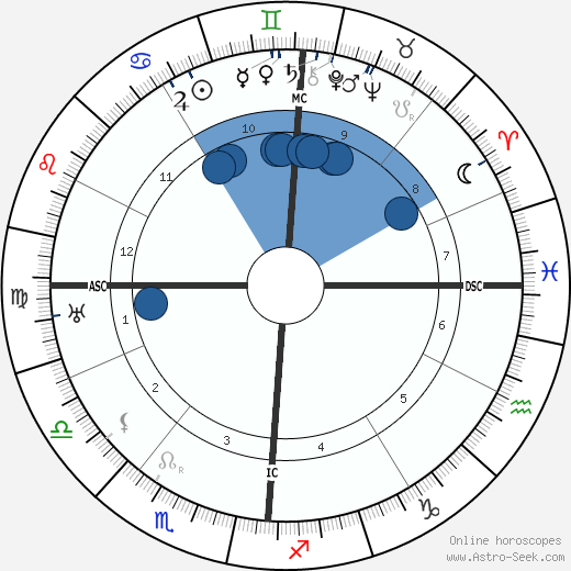 Pierre Laval wikipedia, horoscope, astrology, instagram