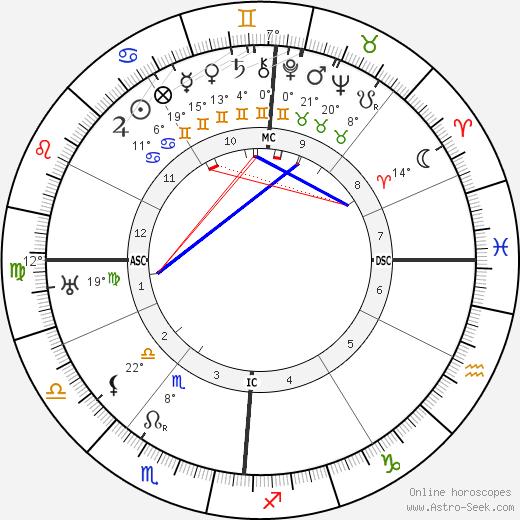 Pierre Laval birth chart, biography, wikipedia 2019, 2020