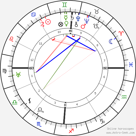 Pierre Laval astro natal birth chart, Pierre Laval horoscope, astrology