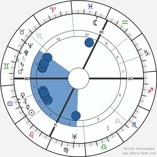 Alan Francis Brooke wikipedia, horoscope, astrology, instagram