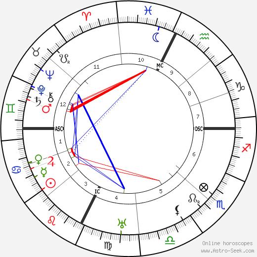 Виконт Аланбрук Alan Francis Brooke день рождения гороскоп, Alan Francis Brooke Натальная карта онлайн