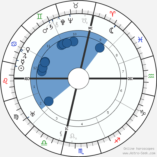 Alfredo Casella wikipedia, horoscope, astrology, instagram