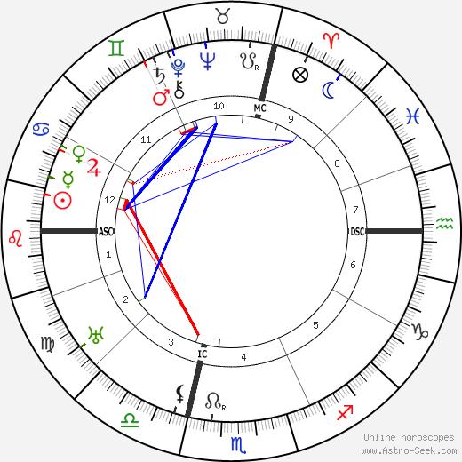 Альфредо Казелла Alfredo Casella день рождения гороскоп, Alfredo Casella Натальная карта онлайн