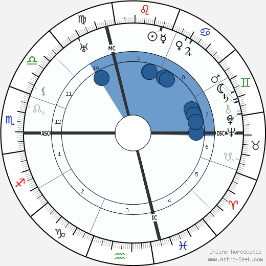 Benito Mussolini wikipedia, horoscope, astrology, instagram