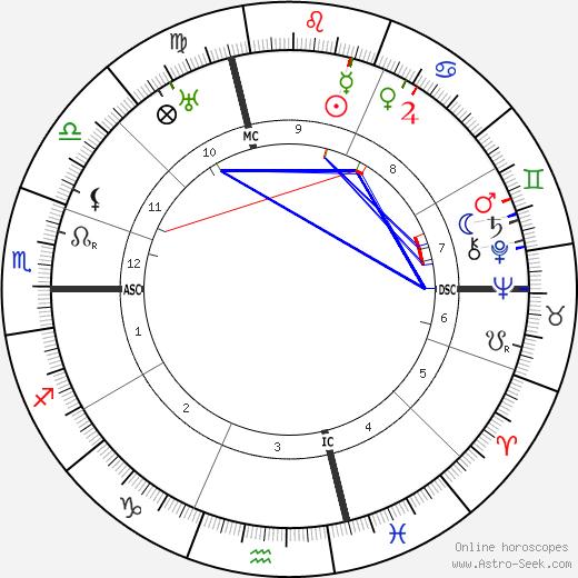 Benito Mussolini astro natal birth chart, Benito Mussolini horoscope, astrology