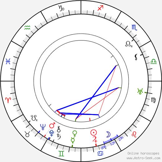 Dell Henderson день рождения гороскоп, Dell Henderson Натальная карта онлайн