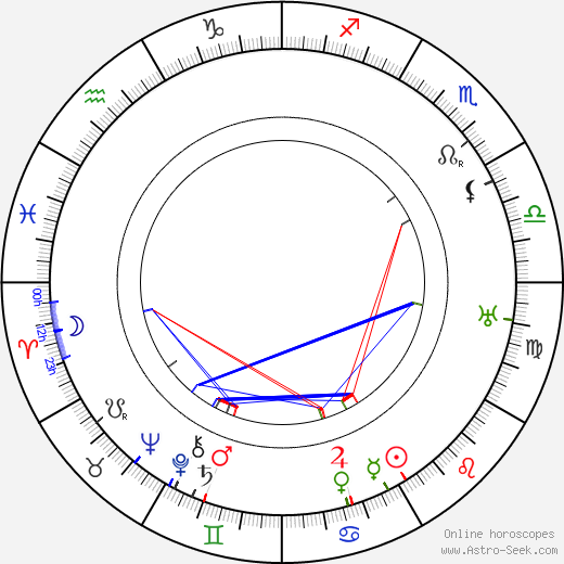 Edwin Balmer день рождения гороскоп, Edwin Balmer Натальная карта онлайн