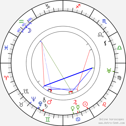 Emilie Nitschová astro natal birth chart, Emilie Nitschová horoscope, astrology