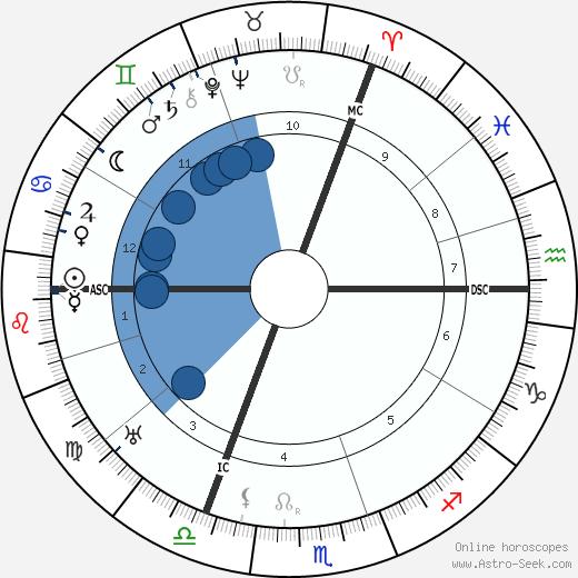 Erich Heckel wikipedia, horoscope, astrology, instagram