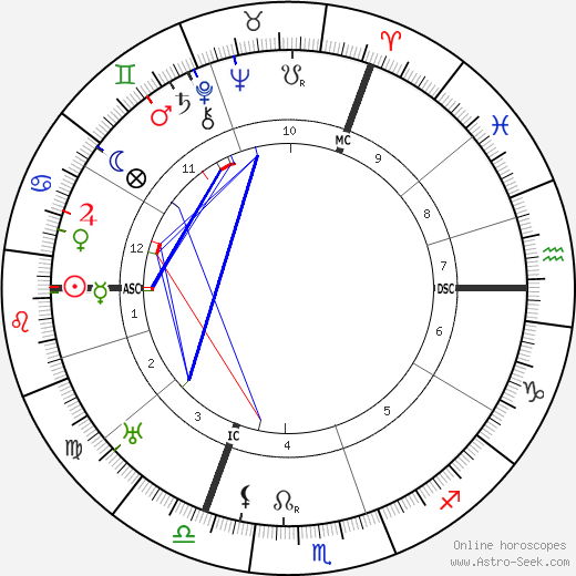 Эрих Хеккель Erich Heckel день рождения гороскоп, Erich Heckel Натальная карта онлайн