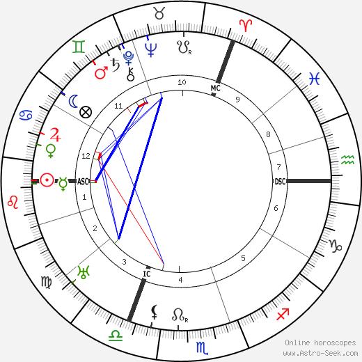 Erich Heckel tema natale, oroscopo, Erich Heckel oroscopi gratuiti, astrologia