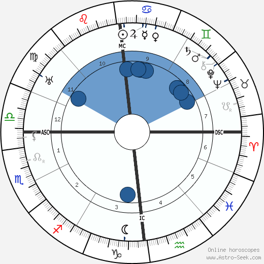 Ferdinand Kehrer wikipedia, horoscope, astrology, instagram