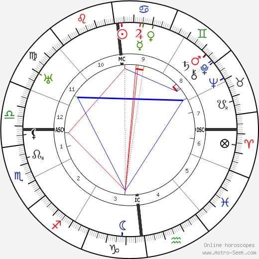 Ferdinand Kehrer день рождения гороскоп, Ferdinand Kehrer Натальная карта онлайн