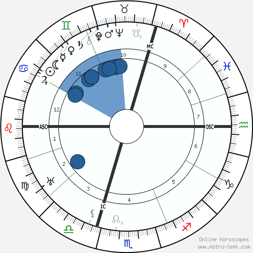 Franz Kafka wikipedia, horoscope, astrology, instagram