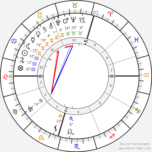 Franz Kafka birth chart, biography, wikipedia 2018, 2019