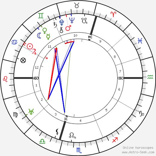 Franz Kafka astro natal birth chart, Franz Kafka horoscope, astrology