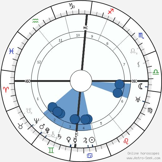 Frederick Flick wikipedia, horoscope, astrology, instagram