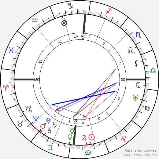 Frederick Flick день рождения гороскоп, Frederick Flick Натальная карта онлайн