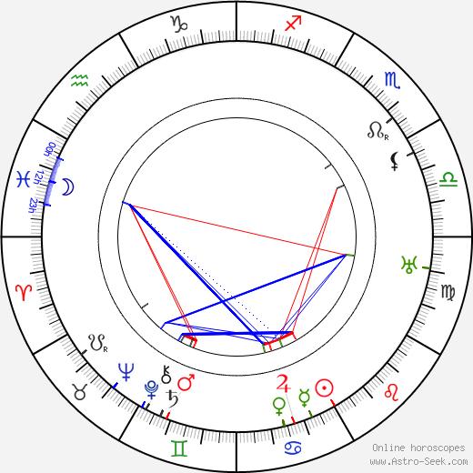 Georg Jacoby tema natale, oroscopo, Georg Jacoby oroscopi gratuiti, astrologia