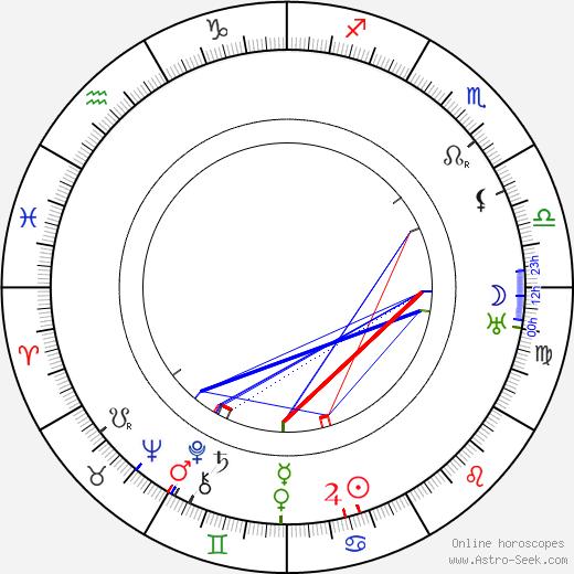 Хуго Раудсепп Hugo Raudsepp день рождения гороскоп, Hugo Raudsepp Натальная карта онлайн