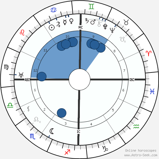 Louis Lavelle wikipedia, horoscope, astrology, instagram