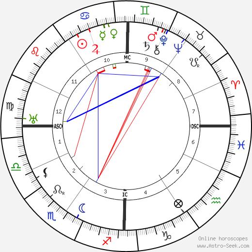 Луи Лавель Louis Lavelle день рождения гороскоп, Louis Lavelle Натальная карта онлайн