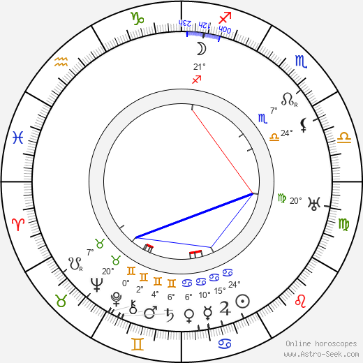 Mauritz Stiller birth chart, biography, wikipedia 2019, 2020