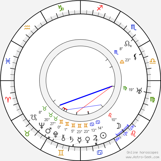 Ralph Morgan birth chart, biography, wikipedia 2019, 2020