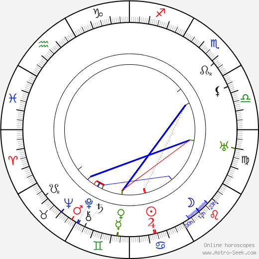 Ralph Morgan astro natal birth chart, Ralph Morgan horoscope, astrology