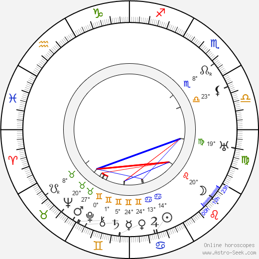 Toivo Kuula birth chart, biography, wikipedia 2018, 2019