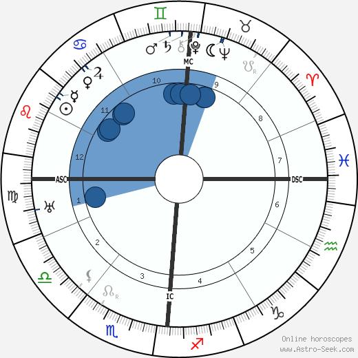 Vittorio Valletta wikipedia, horoscope, astrology, instagram
